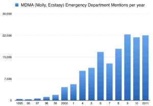MDMA Addiction Treatment Center